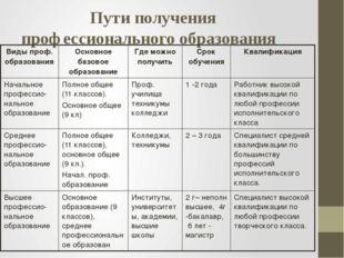 Пути получения профессионального образования Виды проф. образования Основное