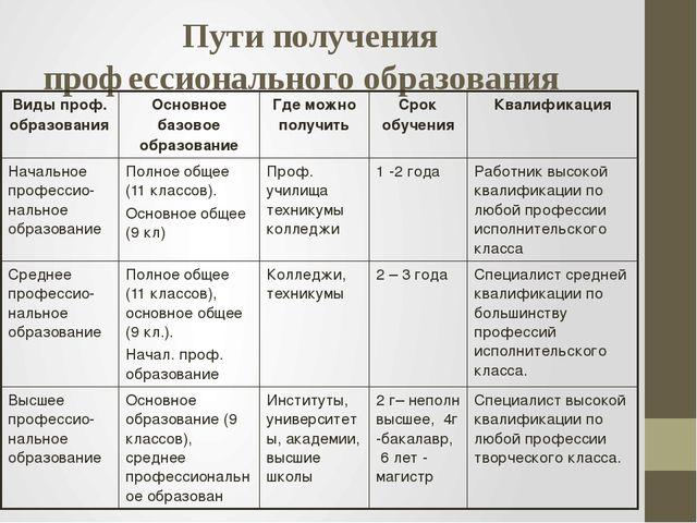 Пути получения профессионального образования Виды проф. образования Основное...