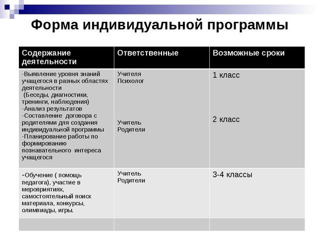 Форма индивидуальной программы