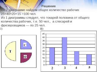 Решение По 2 диаграмме найдем общее количество рабочих 25+40+20+15 =100 чел.
