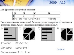2008 А19 Ответ 4 2009 - А19 А2=4-3=1В2=3-1*2=1 С2=4/2=2D2=3+1=4 Соотношение