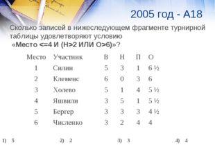 2005 год - А18 Сколько записей в нижеследующем фрагменте турнирной таблицы уд