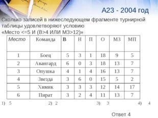 А23 - 2004 год Сколько записей в нижеследующем фрагменте турнирной таблицы уд