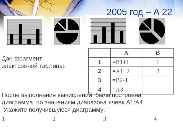Дан фрагмент электронной таблицы: После выполнения вычислений, была построена...