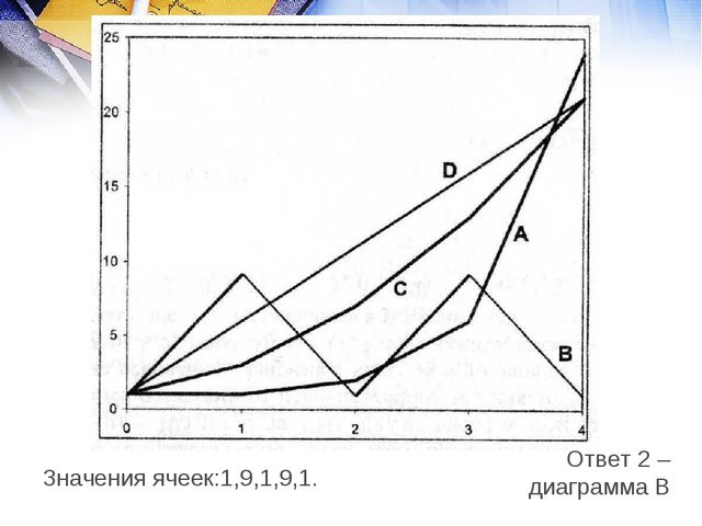 Значения ячеек:1,9,1,9,1. Ответ 2 – диаграмма В