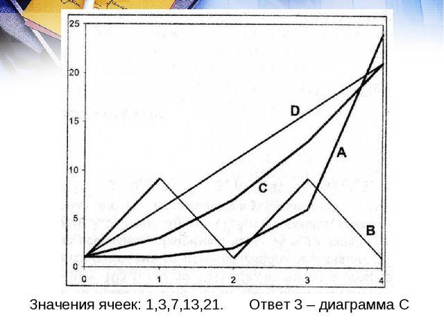Значения ячеек: 1,3,7,13,21. Ответ 3 – диаграмма С
