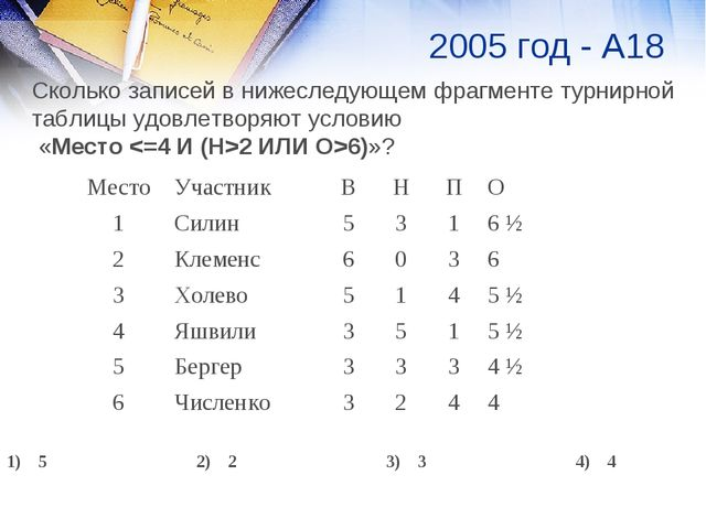 2005 год - А18 Сколько записей в нижеследующем фрагменте турнирной таблицы уд...