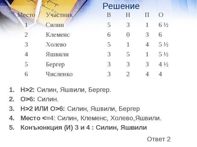 Решение 1.Н>2: Силин, Яшвили, Бергер. 2.О>6: Силин. Н>2 ИЛИ О>6: Силин, Яшв...