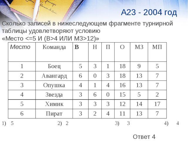 А23 - 2004 год Сколько записей в нижеследующем фрагменте турнирной таблицы уд...
