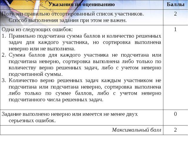 Указания по оцениваниюБаллы Получен правильно отсортированный список участни...