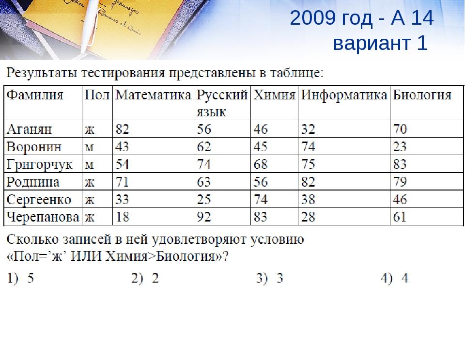 2009 год - А 14 вариант 1