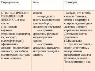 Определение Роль Примеры СТИЛИСТИЧЕСКИ ОКРАШЕННАЯ ЛЕКСИКА,в том числе: а)кн