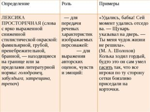 Определение Роль Примеры ЛЕКСИКА ПРОСТОРЕЧНАЯ (слова с ярко выраженной снижен