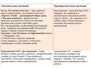 Проверим Лексические явления Грамматические явления №1-2. «По имени-отчеству»