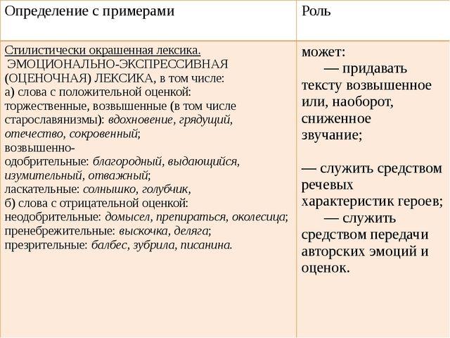 Определение с примерами Роль Стилистически окрашенная лексика. ЭМОЦИОНАЛЬНО-...