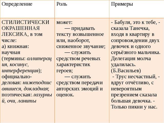 Определение Роль Примеры СТИЛИСТИЧЕСКИ ОКРАШЕННАЯ ЛЕКСИКА,в том числе: а)кн...