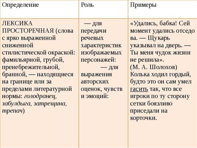 Определение Роль Примеры ЛЕКСИКА ПРОСТОРЕЧНАЯ (слова с ярко выраженной снижен...