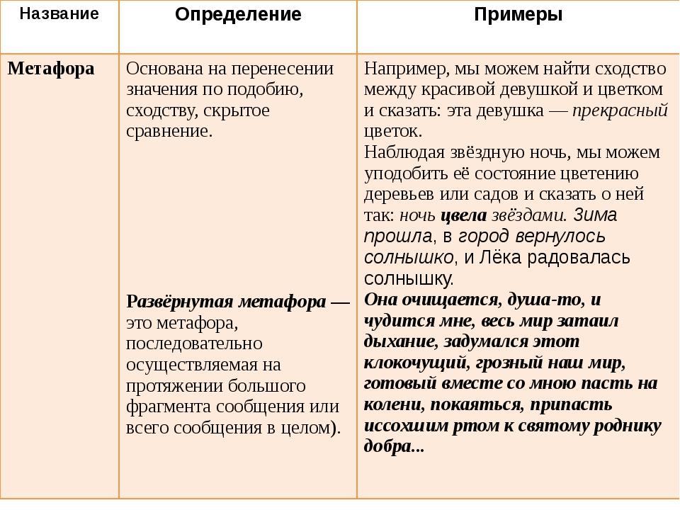 Название Определение Примеры Метафора Основана на перенесении значения по под...