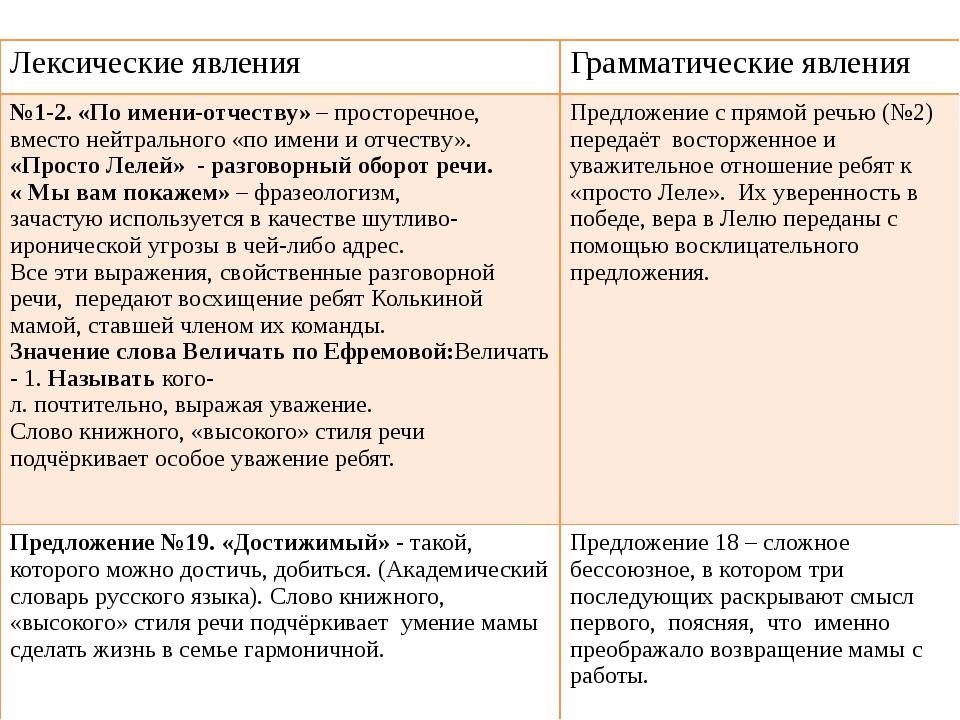 Проверим Лексические явления Грамматические явления №1-2. «По имени-отчеству»...