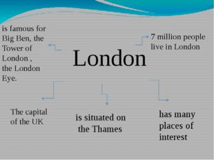 London The capital of the UK is situated on the Thames has many places of in