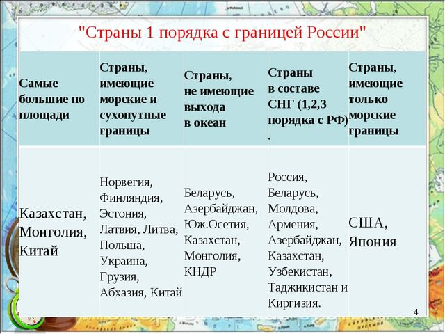 """""""Страны 1 порядка с границей России"""" * Самые большие по площадиСтраны, имею..."""