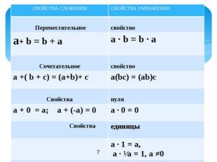 CВОЙСТВАСЛОЖЕНИЯ СВОЙСТВА УМНОЖЕНИЯ Переместительное свойство a+b = b + a a·
