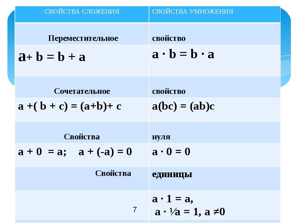 CВОЙСТВАСЛОЖЕНИЯ СВОЙСТВА УМНОЖЕНИЯ Переместительное свойство a+b = b + a a·...