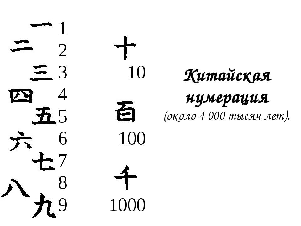 1 2 3 10 4 5 6 100 7 8 9 1000 Китайская нумерация (около 4 000 тысяч лет).