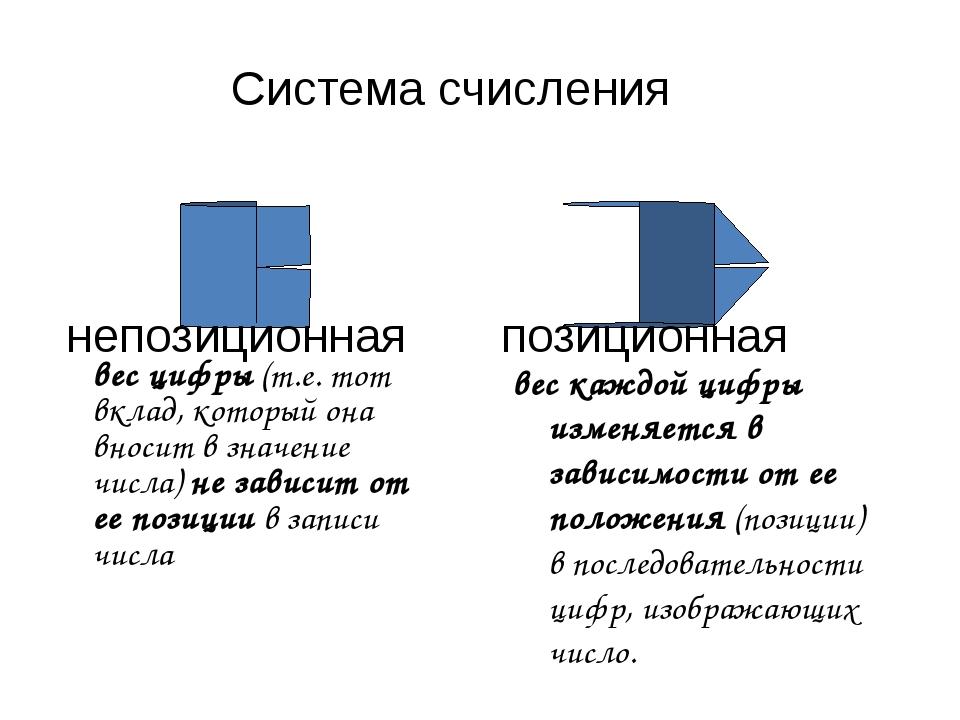 вес цифры (т.е. тот вклад, который она вносит в значение числа) не зависит от...
