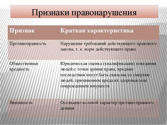 Признаки правонарушения Признак Краткая характеристика Противоправность Наруш...