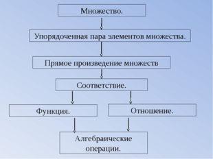 Множество. Упорядоченная пара элементов множества. Соответствие. Функция. Отн