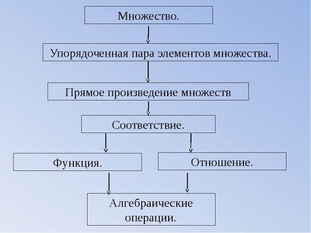 Множество. Упорядоченная пара элементов множества. Соответствие. Функция. Отн...