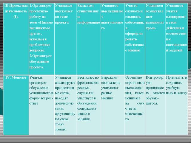 Ш.Проектная деятельность (I).   1.Организует проектную работу по теме «Пи...