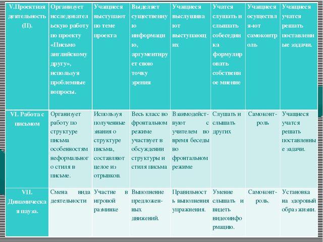 V.Проектная деятельность (II).   Организует исследовательскую работу по п...