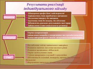 Результати реалізації індивідуального підходу Вчитель Підвищення професійної