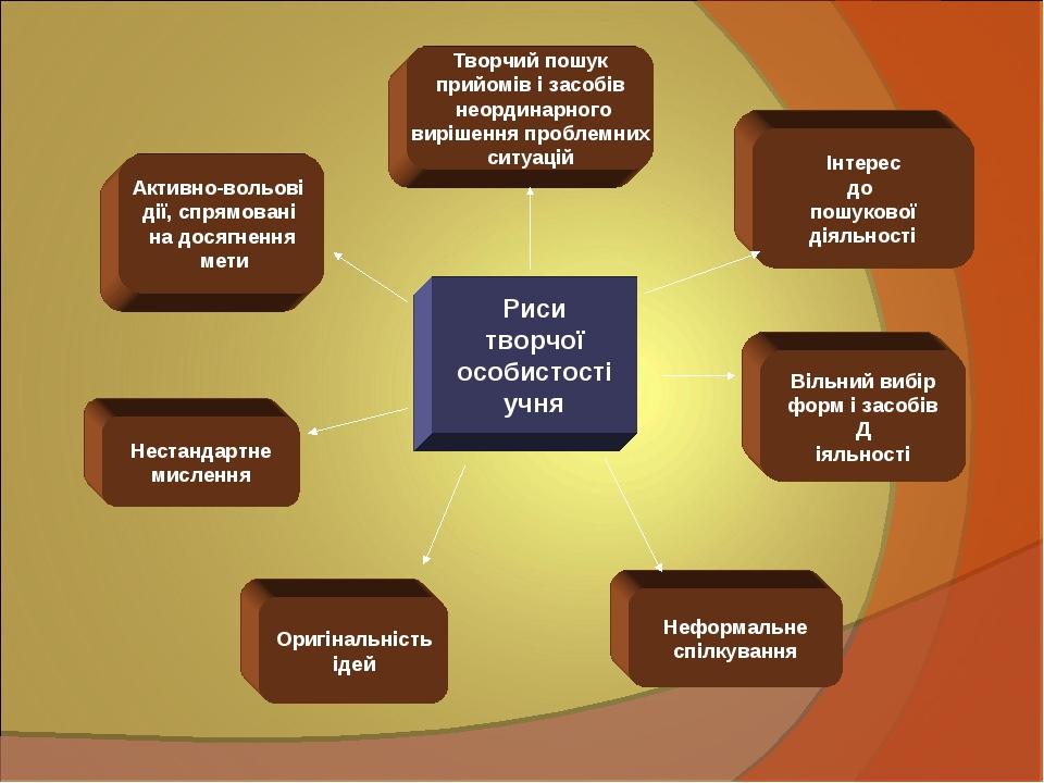Риси творчої особистості учня Інтерес до пошукової діяльності Вільний вибір ф...