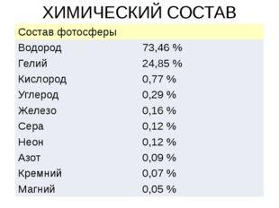 ХИМИЧЕСКИЙ СОСТАВ СОЛНЦА Составфотосферы Водород 73,46% Гелий 24,85% Кислор