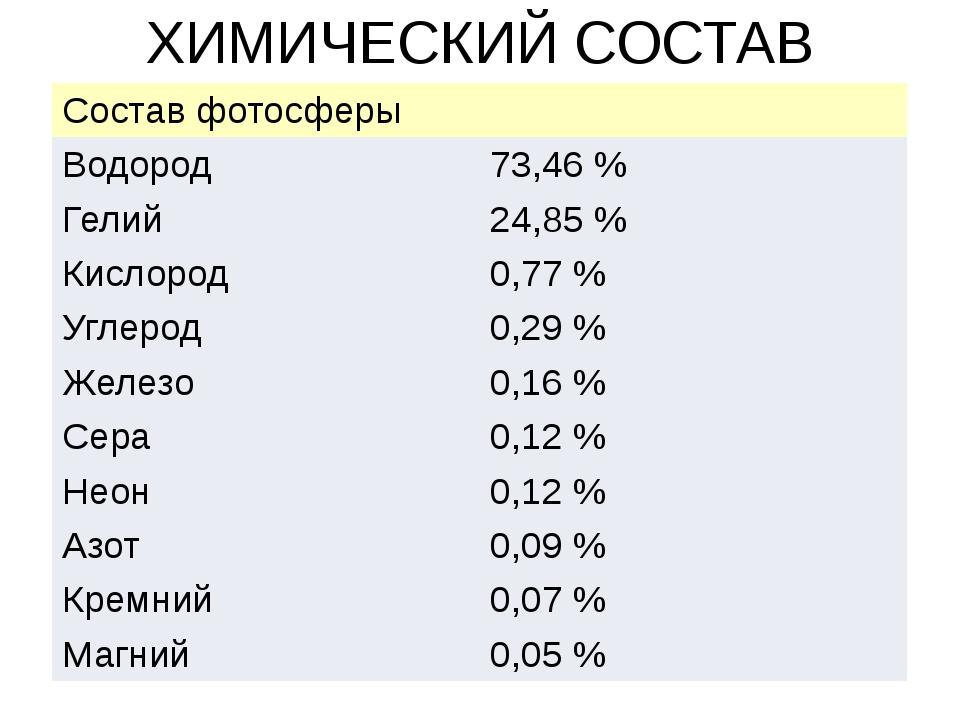 ХИМИЧЕСКИЙ СОСТАВ СОЛНЦА Составфотосферы Водород 73,46% Гелий 24,85% Кислор...
