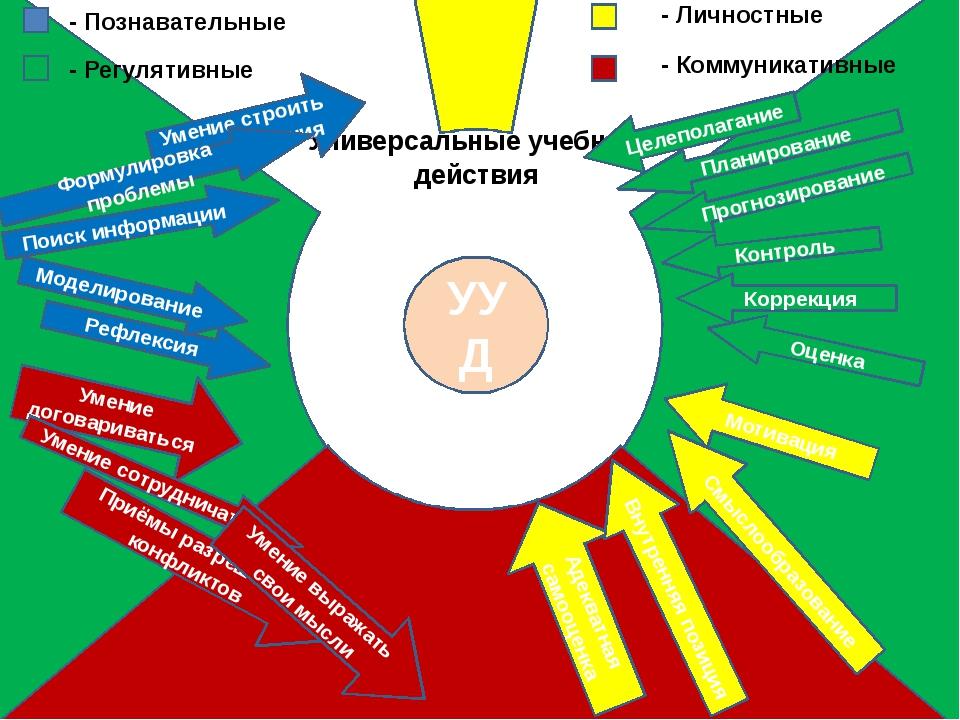 УУД Универсальные учебные действия Адекватная самооценка Мотивация Внутренняя...