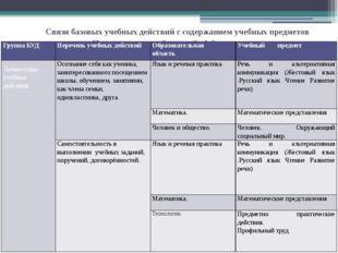 Связи базовых учебных действий с содержанием учебных предметов Подготовительн