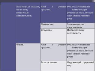 Пользоватьсязнаками, символами, предметами-за