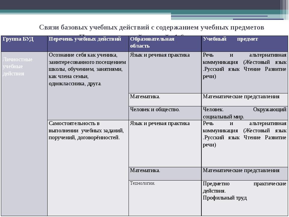 Связи базовых учебных действий с содержанием учебных предметов Подготовительн...