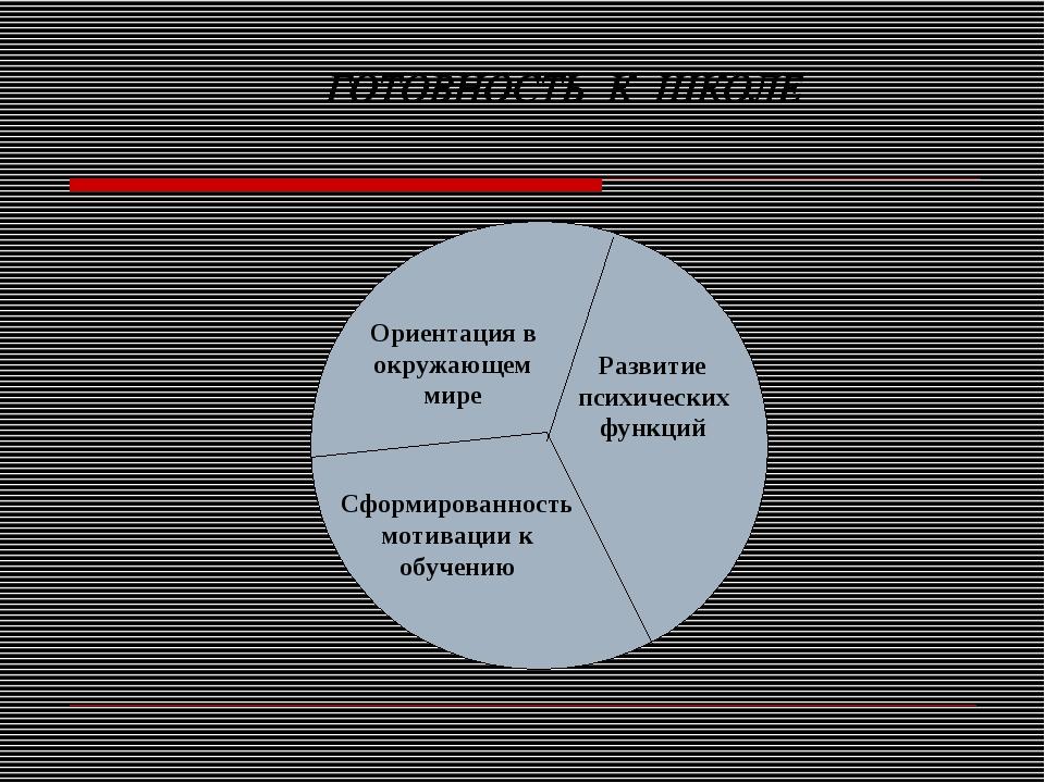 Ориентация в окружающем мире Развитие психических функций Сформированность мо...
