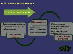 4. По этапам исследования ЭТАПЫ ИССЛЕДОВАНИЯ