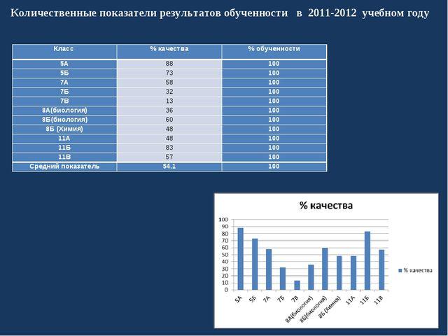 Количественные показатели результатов обученности в 2011-2012 учебном году К...