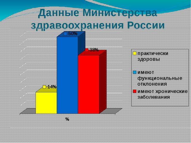 Данные Министерства здравоохранения России