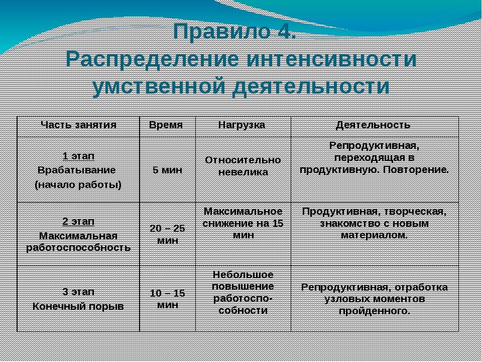 Правило 4. Распределение интенсивности умственной деятельности Часть занятия...