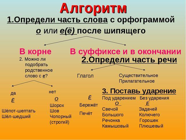 Алгоритм 1.Определи часть слова с орфограммой о или е(ё) после шипящего В кор...