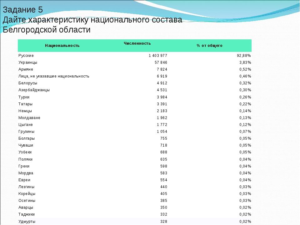 Задание 5 Дайте характеристику национального состава Белгородской области Нац...
