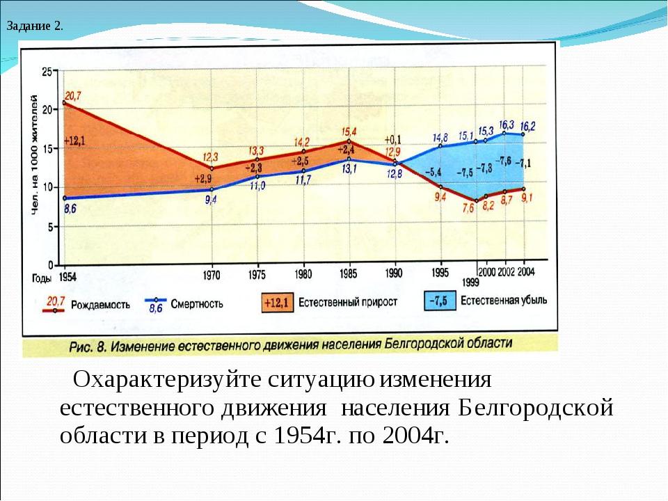 Охарактеризуйте ситуацию изменения естественного движения населения Белгород...